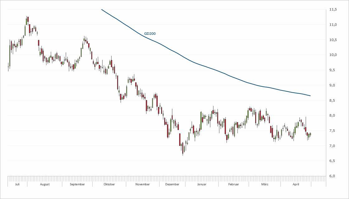 Deutsche Bank – Turnaround?